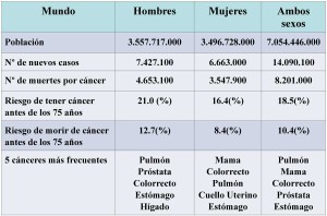 incidencia y mortalidad cáncer tabla 1