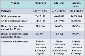 incidencia y mortalidad cáncer tabla 1