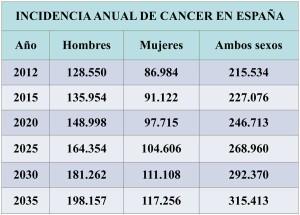 incidencia y mortalidad cáncer tabla 2