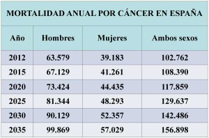 incidencia y mortalidad cáncer tabla 3