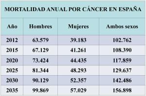 incidencia y mortalidad cáncer tabla 3